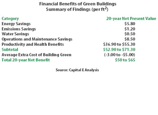 Leed Efficiency Standards And Risk Fa 08 Dickinson