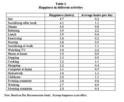 How to measure Happiness - Dickinson College Wiki