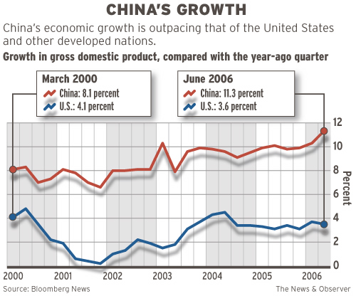 us mexico economic relationship between and china