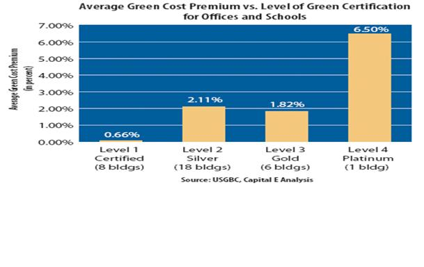 Leed efficiency standards and risk fa 08 dickinson for Advantages of leed certification